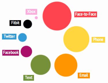 SocialValue1