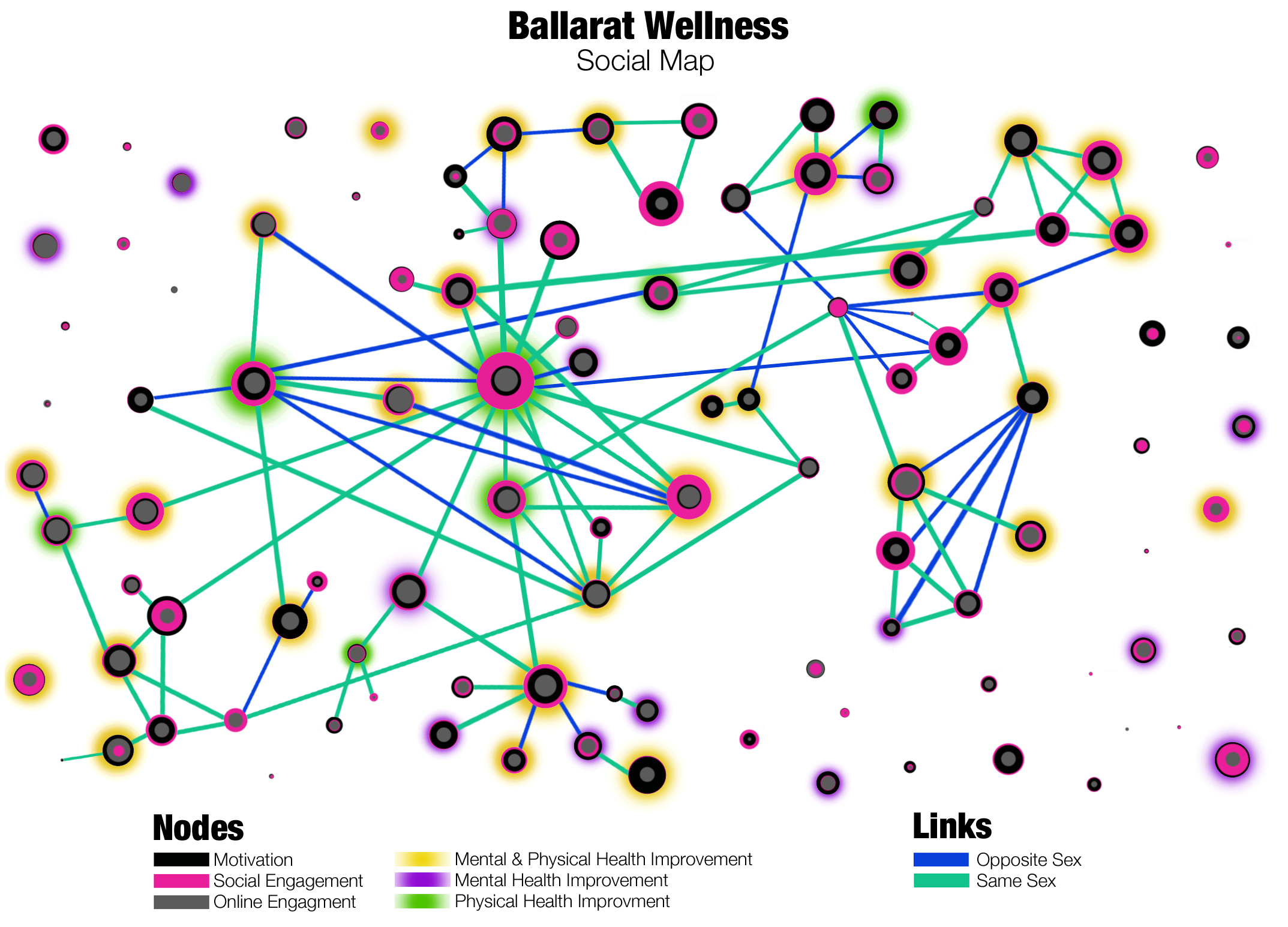 designing the ballarat wellness social map. mapping social networks  welcome to ballaratwellnesscom