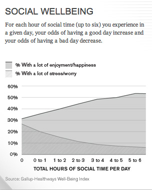 SocialWellbeing
